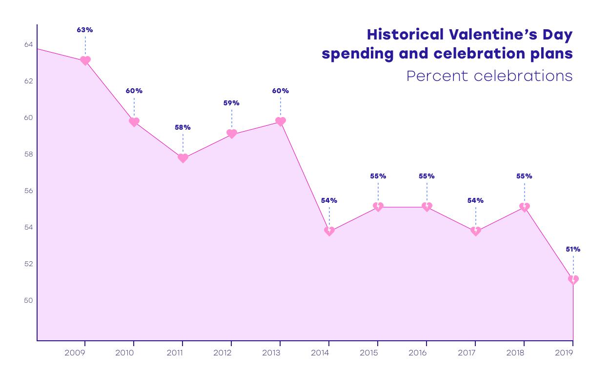 2 infographic Valentijnsdag