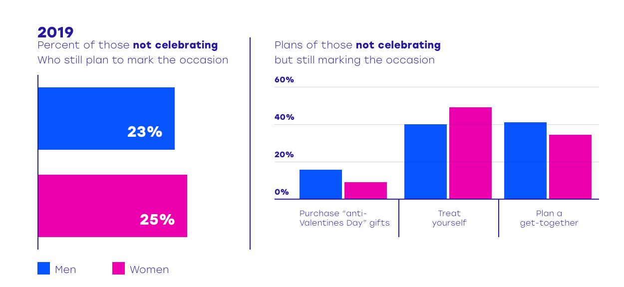 3 infographic valentijnsdag