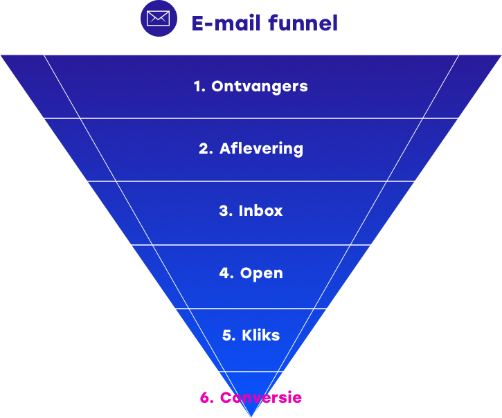 E mail funnel Stappen tot sale