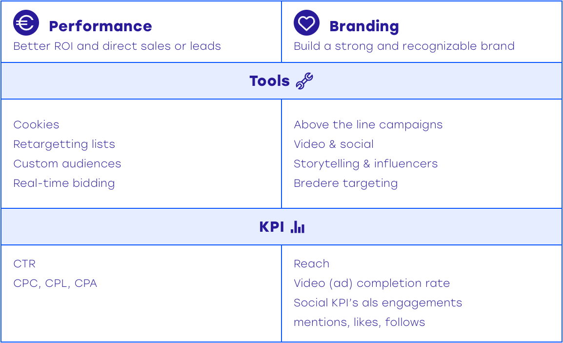 KP Is tools branding performance marketing