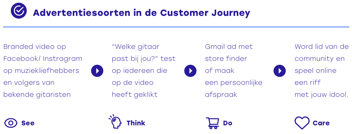 Soorten advertenties in de customer journey